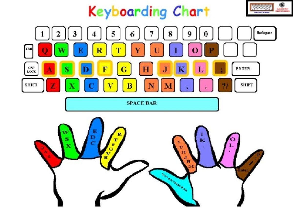 Keyboarding And Typing Skills For Middle School