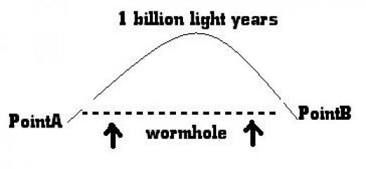 UFO Travel Explained