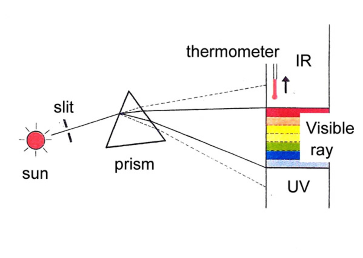 How does Infrared Radiation work? Discovery, Detection