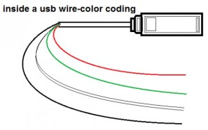 USB pins of the four wires inside the USB  Black and Red