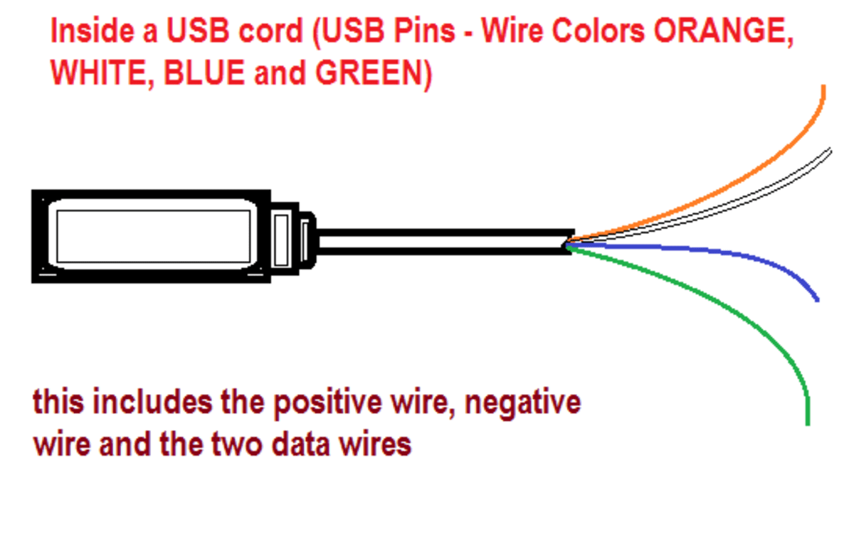 wiring diagram for extension cord 2000 f250 radio usb wire cable and the different colors: orange, white, blue green   hubpages