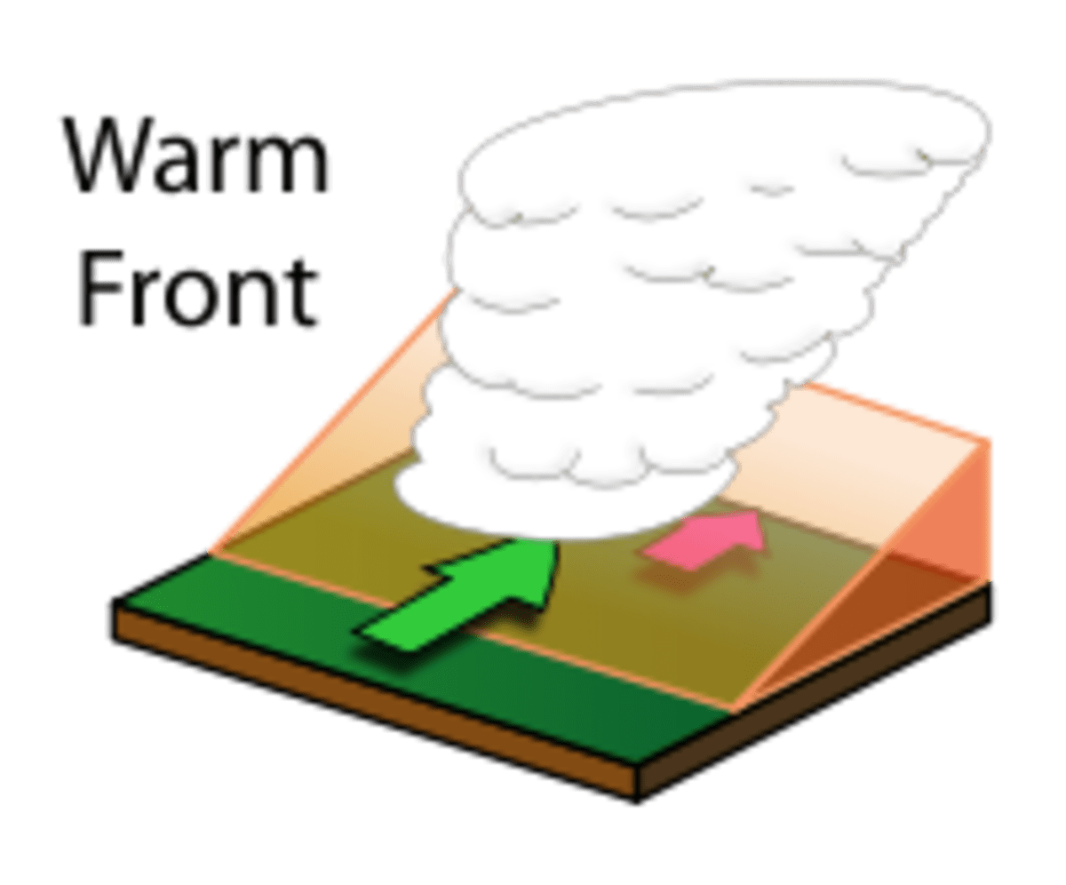 frontal rainfall diagram visio dependency the water cycle and three different types of occurs when a warm air mass meets cold cloud forms