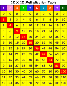Math help how do you multiply using the grid method partition units tens and hundreds to make it simplier owlcation also rh