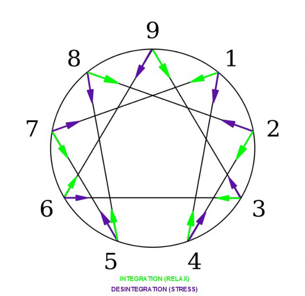 History of the Enneagram: Gurdjieff, Ichazo, Naranjo, Riso
