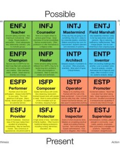The history and significance of myers briggs personality test also rh owlcation