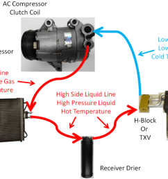 diy auto service air conditioning ac system operation with txv or orifice tube [ 1289 x 842 Pixel ]