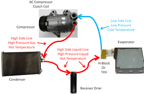 small resolution of diy auto service air conditioning ac system operation with txv or orifice tube