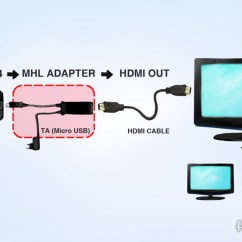 Laptop Charger Wiring Diagram 2009 Hyundai Sonata How To Connect A Samsung Galaxy S4 Tv With Hdmi | Turbofuture
