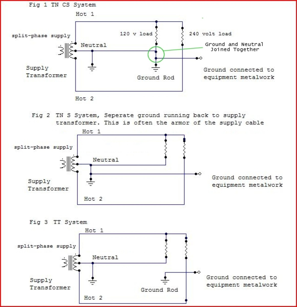120 240 volt motor wiring diagram gibson les paul what is the ground earth wire for dengarden electric color codes