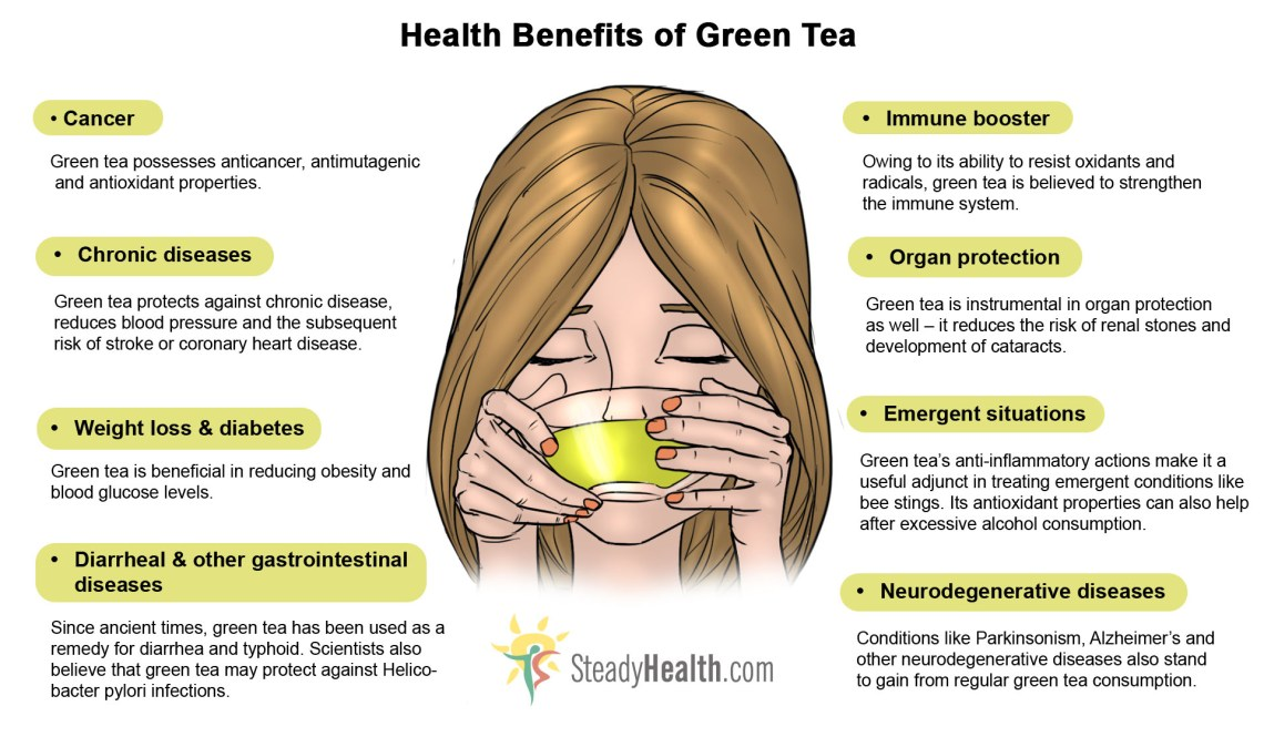 Image Result For What Are The Health Benefits Of Drinking Green Tea