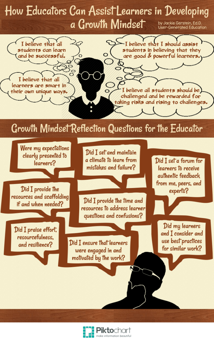How Educators Can Assist Learners In Developing A Growth Mindset  User Generated Education