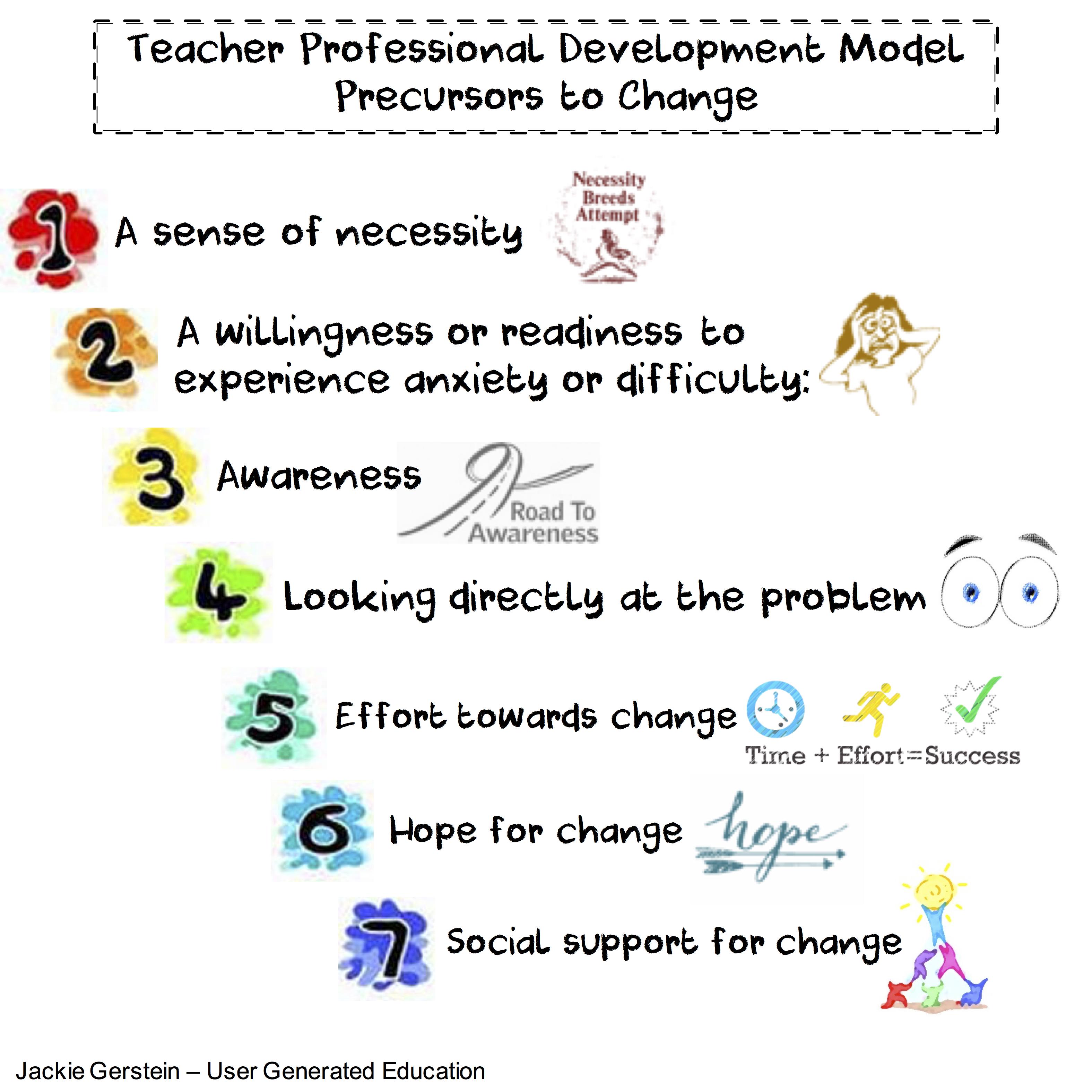 A Model For Teacher Development Precursors To Change