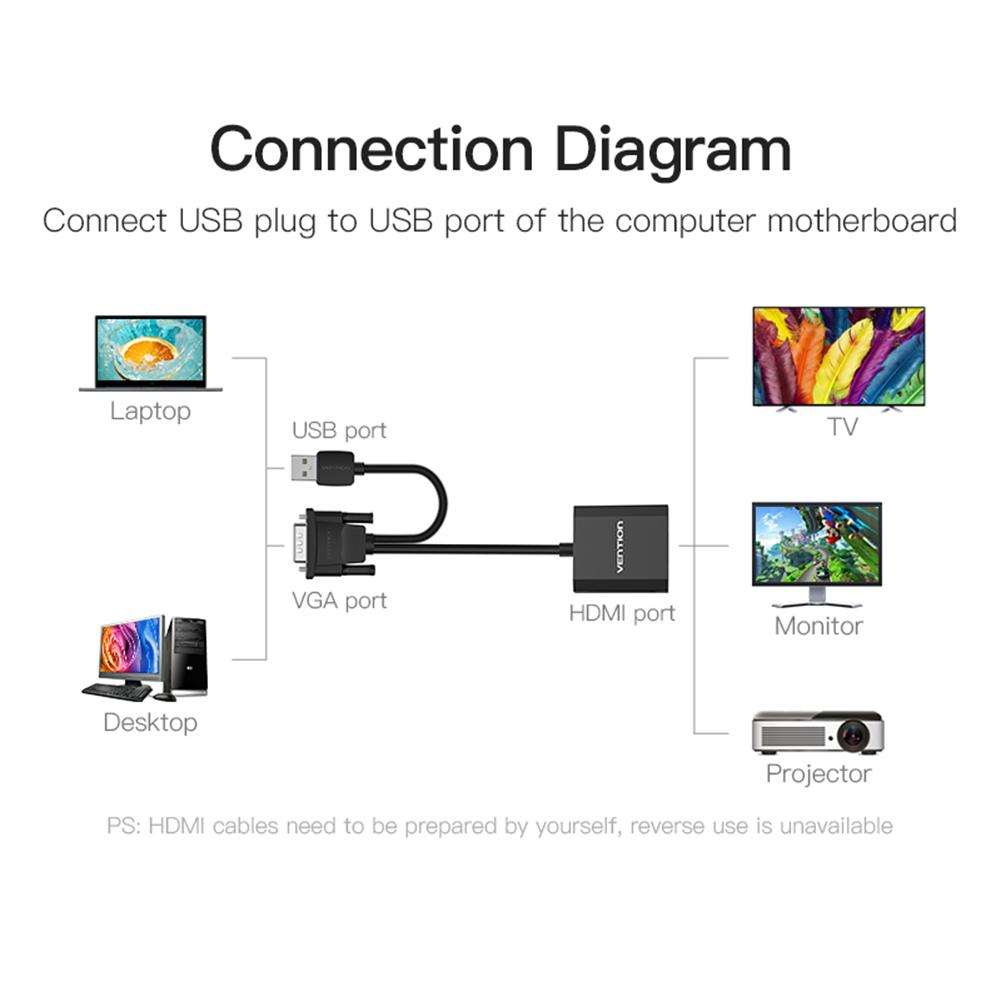 VGA to HDMI 1080P Audio Adapter PVC Cable Converter for