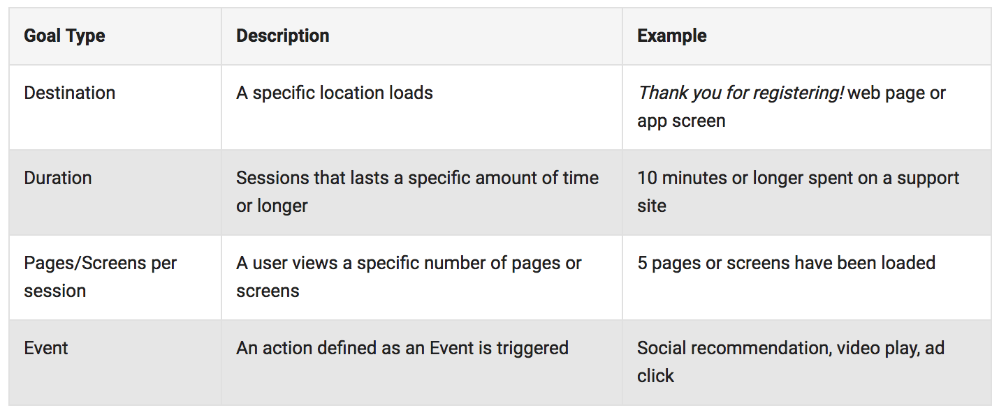 Four types of Goals within Google Analytics