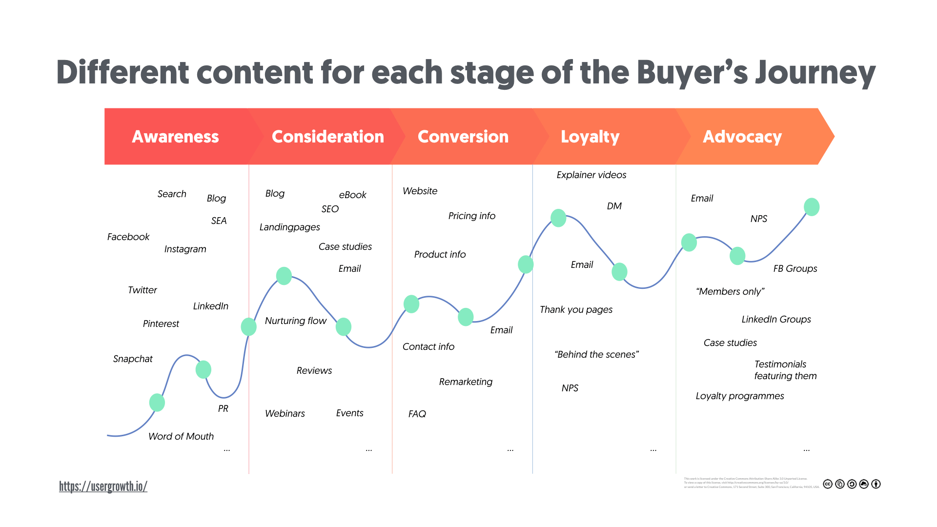 Different content for each stage of the buyer's journey
