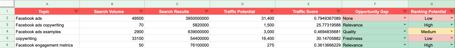 Adding ranking potential to your Content Calendar Master sheet