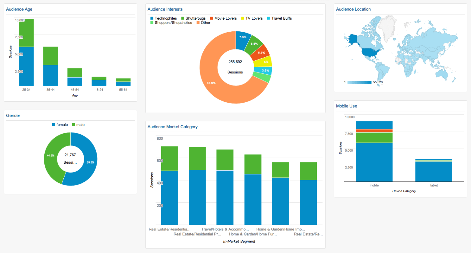 Finding audience demographics with a custom Google Analytics dashboard