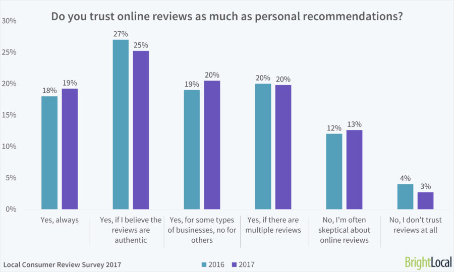 Bright local study on consumer reviews