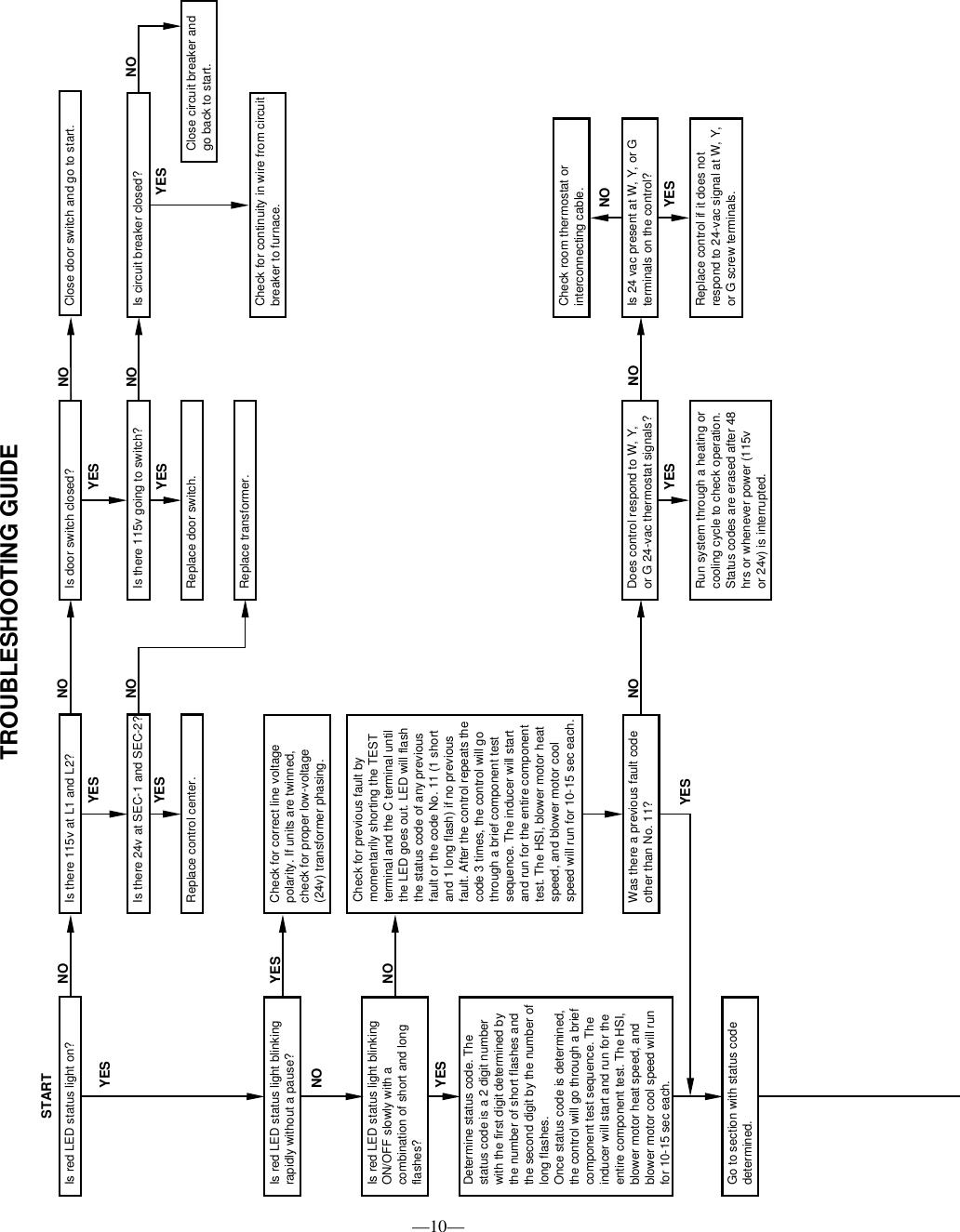 Bryant 3 383Kav Users Manual