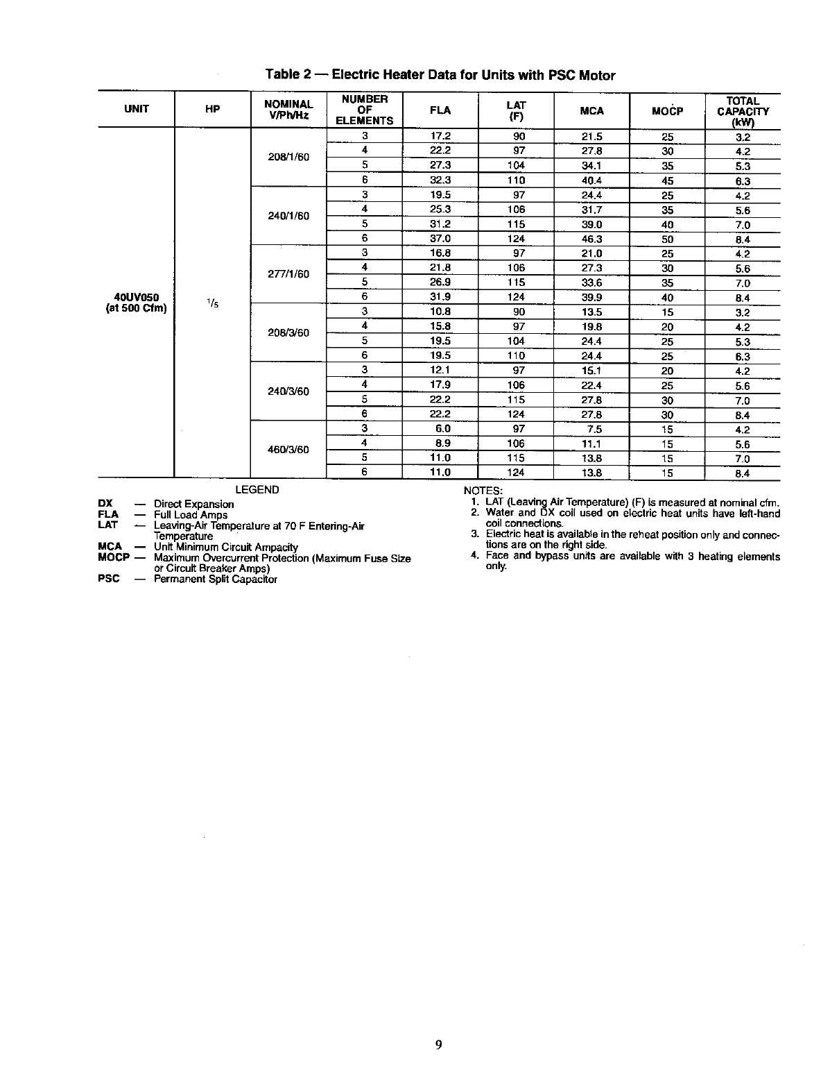 CARRIER Air Conditioner/heat Pump(outside Unit) Manual