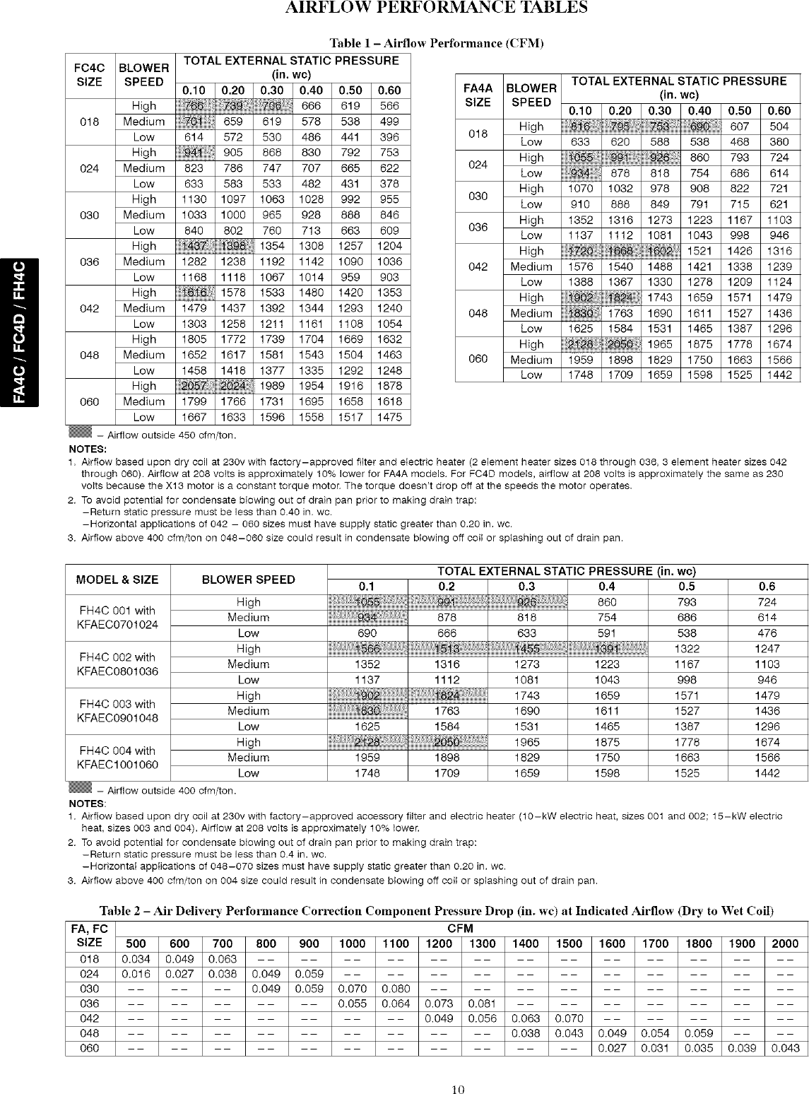 CARRIER Air Handler (indoor Blower&evap) Manual L0801090
