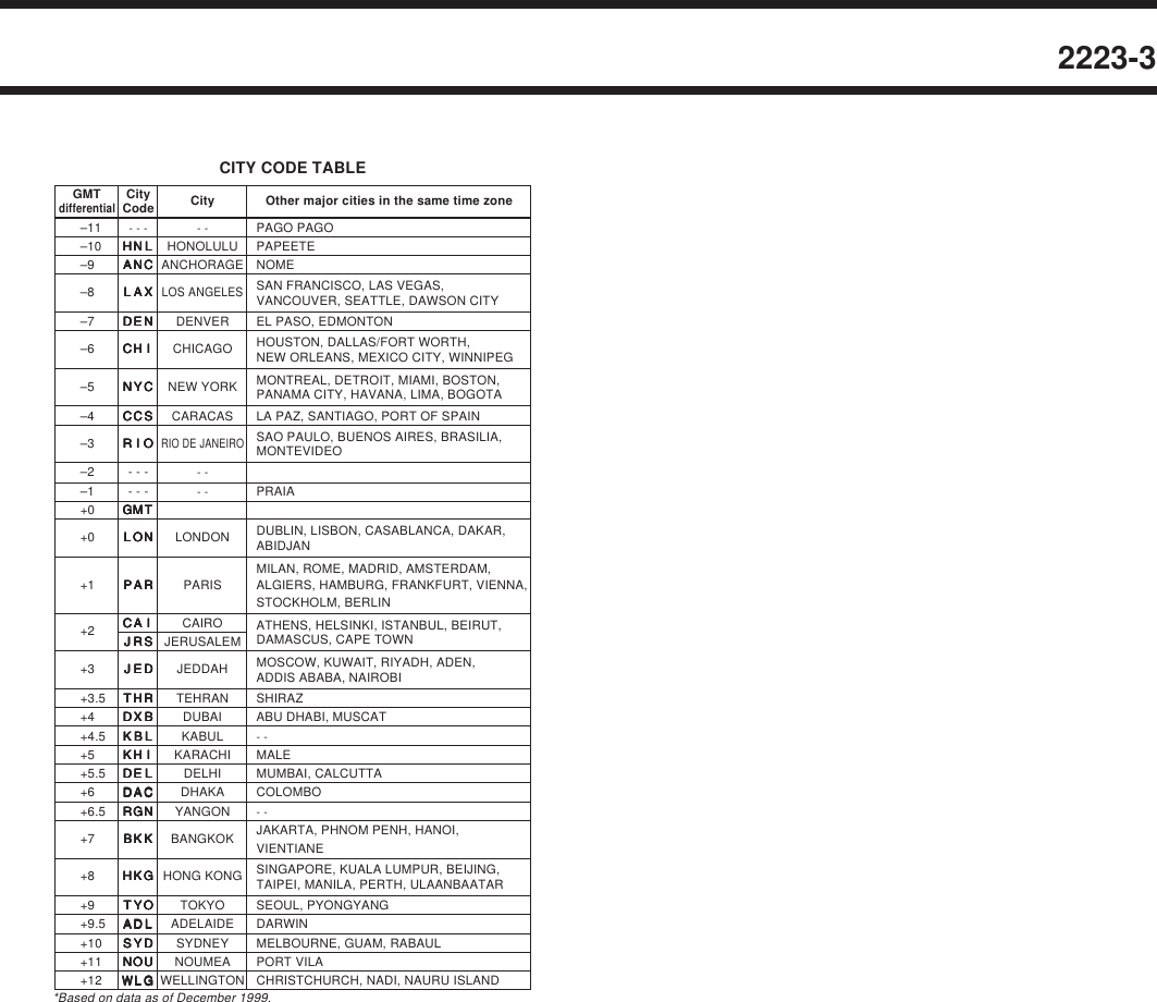 Casio Watch 2223 1 Users Manual QW