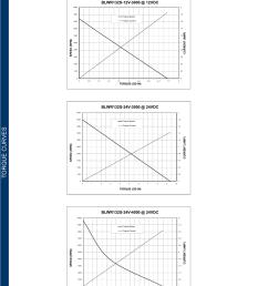 l010587 blwr13 series product sheet brushless dc motors blwr13 wiring [ 1134 x 1553 Pixel ]