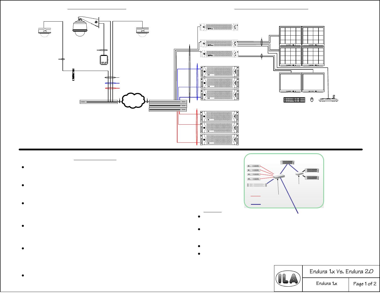 Visio Endura 1.x Vs. 2.0 Pelco Power Supply DAS5200 System