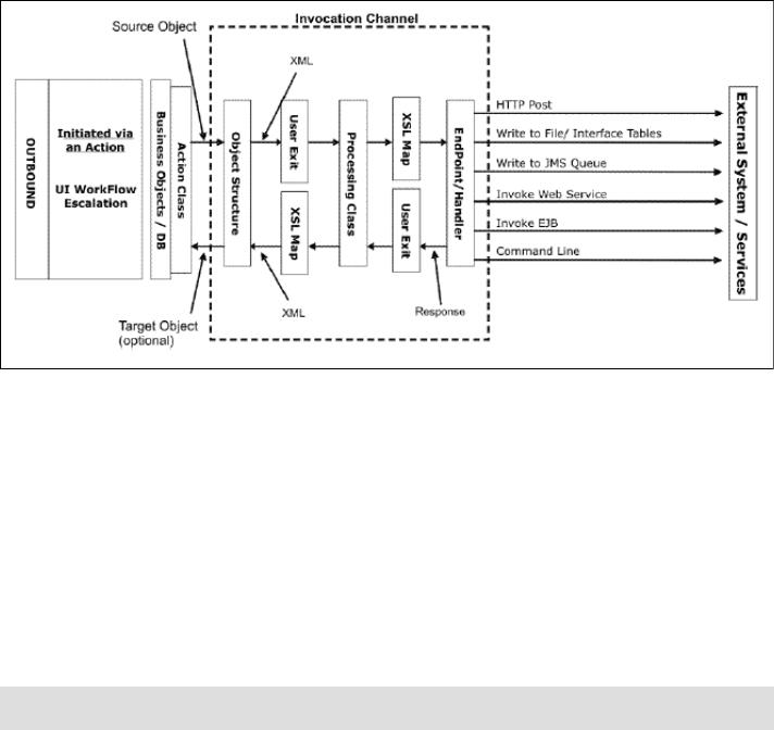 Integration Guide For IBM Tivoli Service Request Manager