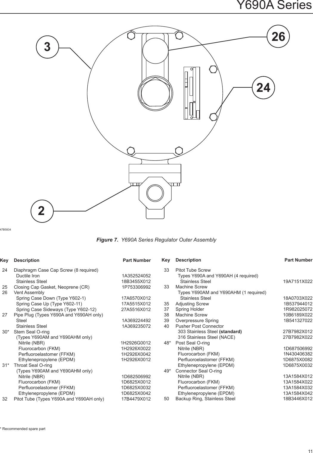 Emerson Y690A Series Gas Blanketing Regulators Instruction