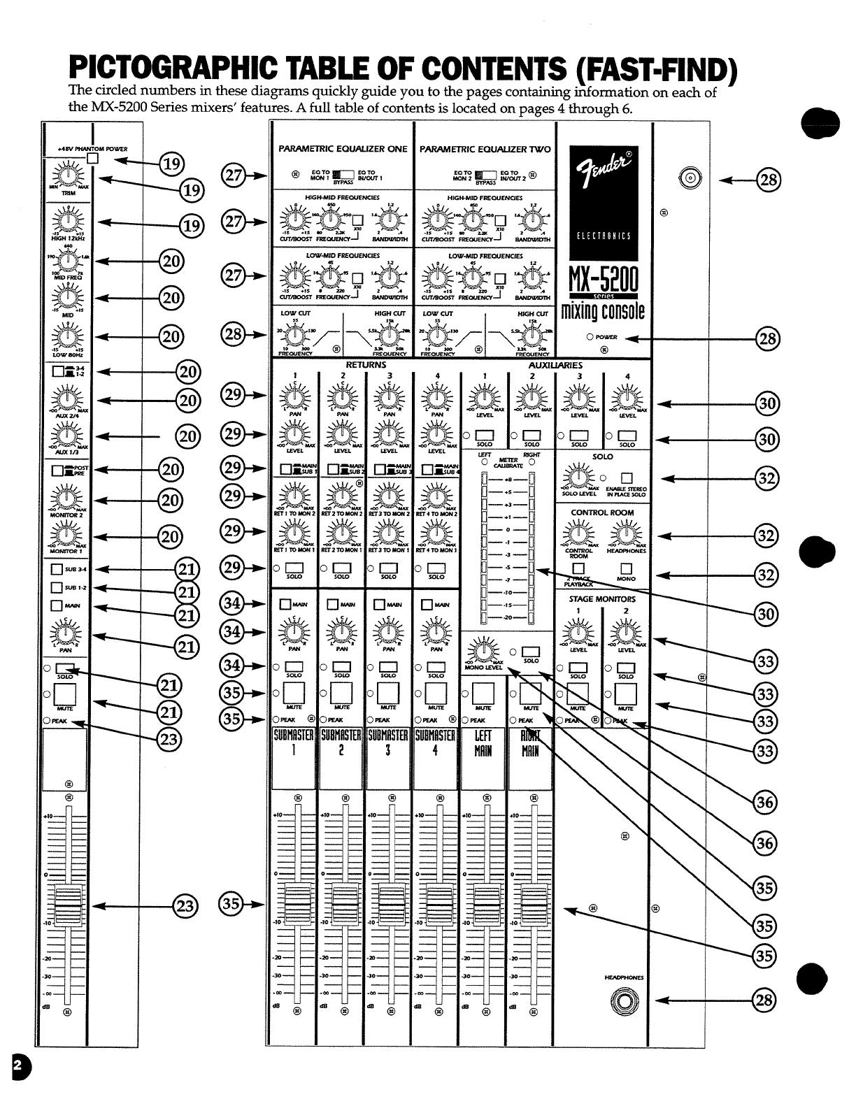 Fender MX5200 Series Professional Mixers Manual