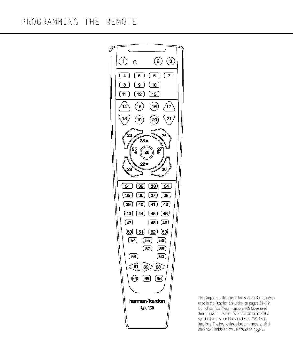 Harman Kardon AVR130 User Manual RECEIVER Manuals And