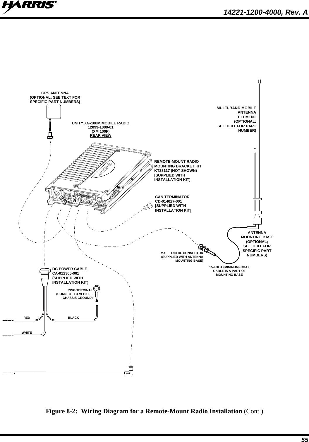 Harris RF Communications Division XG-100M00 Unity
