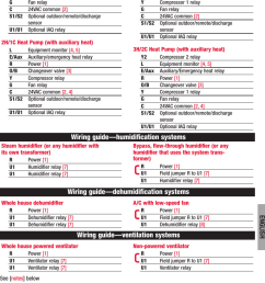 page 5 of 12 honeywell honeywell visionpro touch screen programmable  [ 767 x 1202 Pixel ]