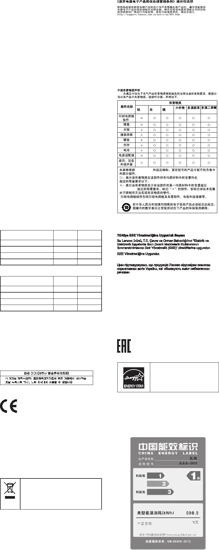 Lenovo E50 70 80 Swsg Jp User Manual 安全上の注 意と保証およびセットアップに
