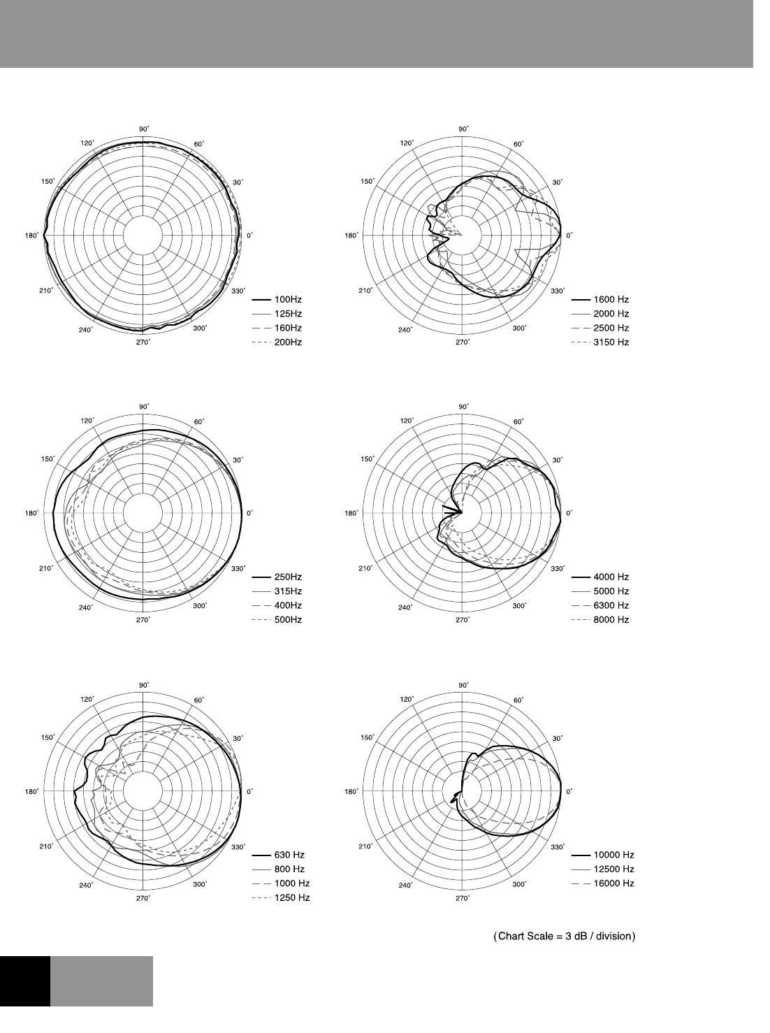 Mackie SRM350 0013221_RevA.IDD User Manual To The 4b746cdd