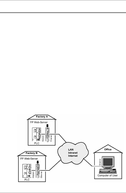 Panasonic FP Web Server V2_11 To The Manual 721f5cc1 49a5