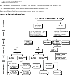 motor actuator selection guide brochure [ 1030 x 1316 Pixel ]