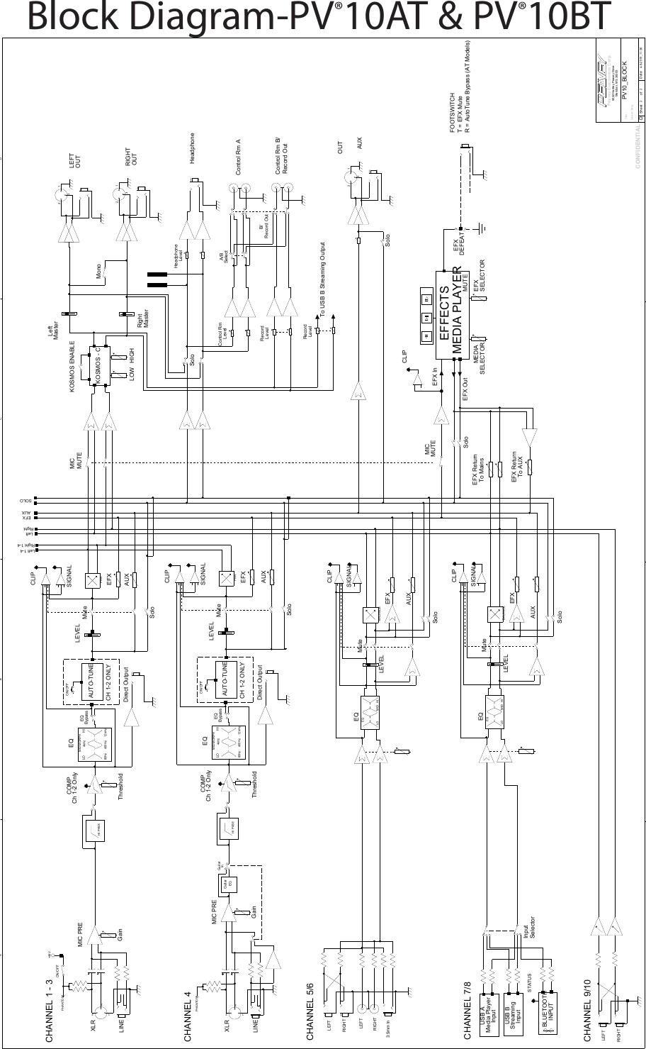 Peavey Electronics PV10 Audio Mixer User Manual 15 PV 10AT