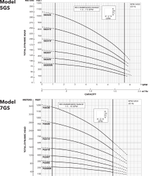 page 4 of 12 539341 2 goulds gs series submersible pump specifications [ 1224 x 1614 Pixel ]