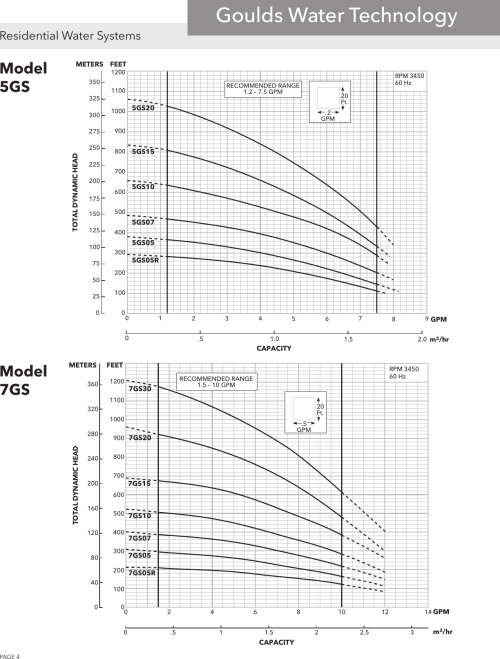 small resolution of page 4 of 12 539341 2 goulds gs series submersible pump specifications