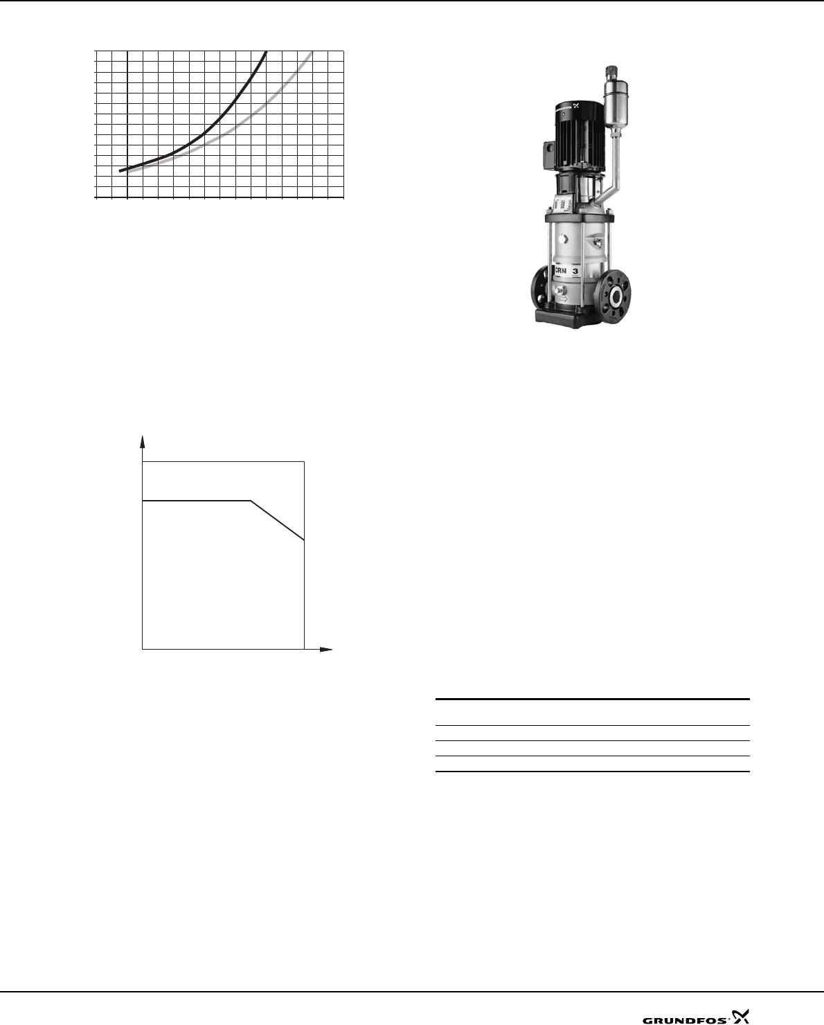 547666 1 Grundfos Shaft Seal Booklet