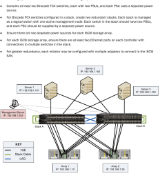 ruckus configuring an iscsi storage area network using brocade fcx series switches for equallogic environments i scsi equal logic scsiconfig guide ga cg 285  [ 977 x 1467 Pixel ]