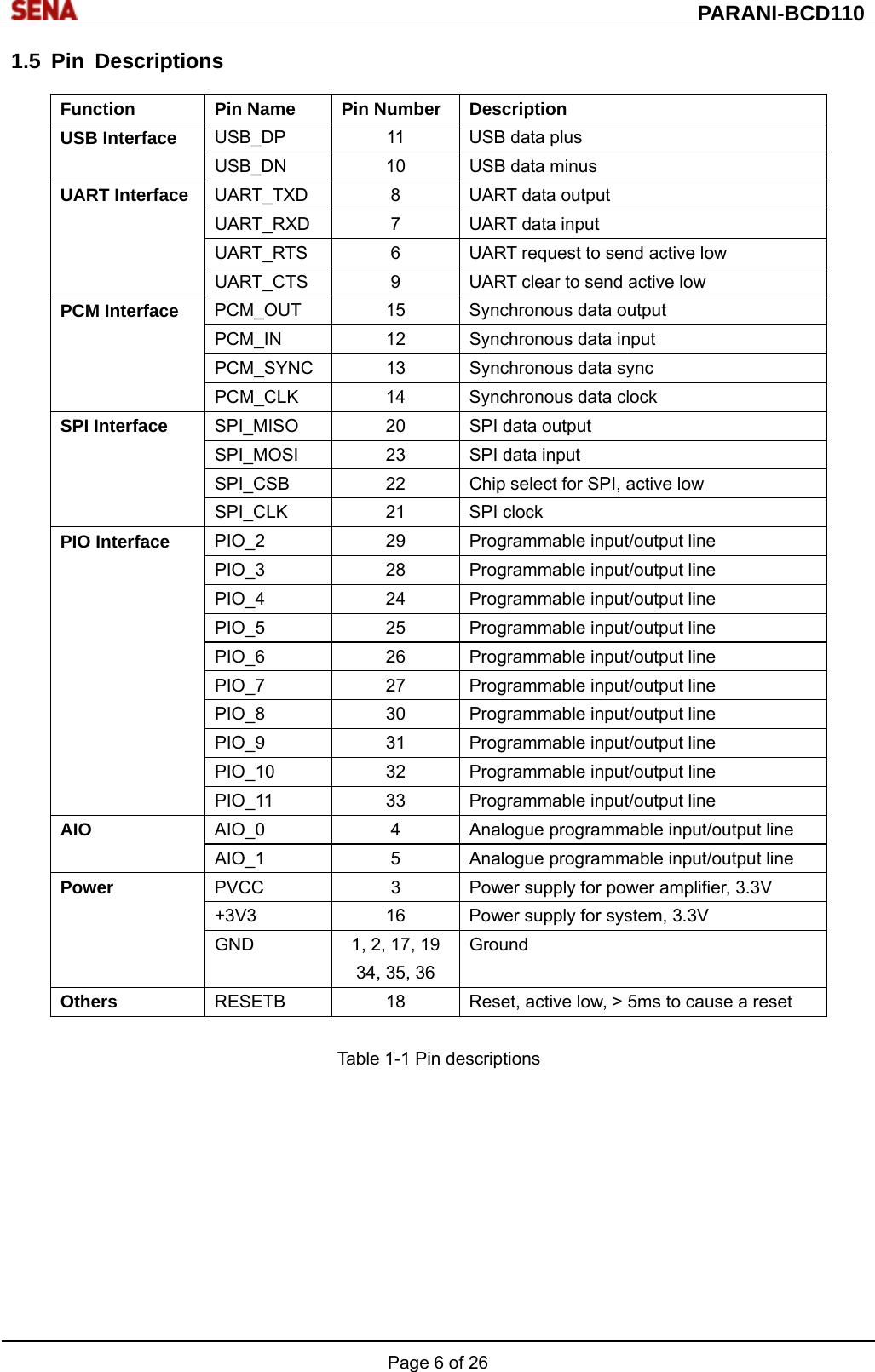 SENA TECHNOLOGIES IW02 BLUETOOTH MODULE User Manual ds