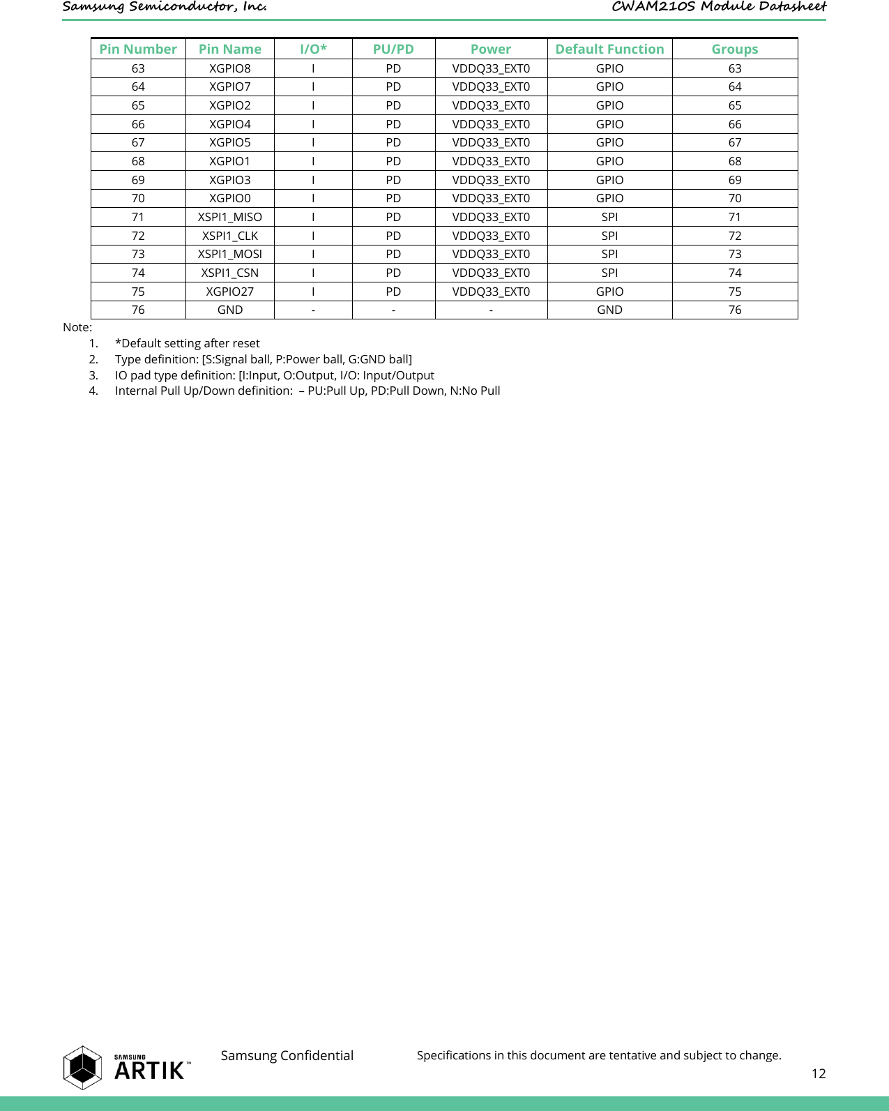 Samsung Electronics Co CWAM210S IOT Module User Manual
