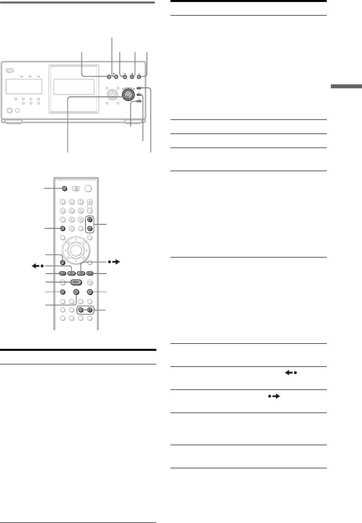 Sony DVP CX995V User Manual Operating Instructions (DVP CD