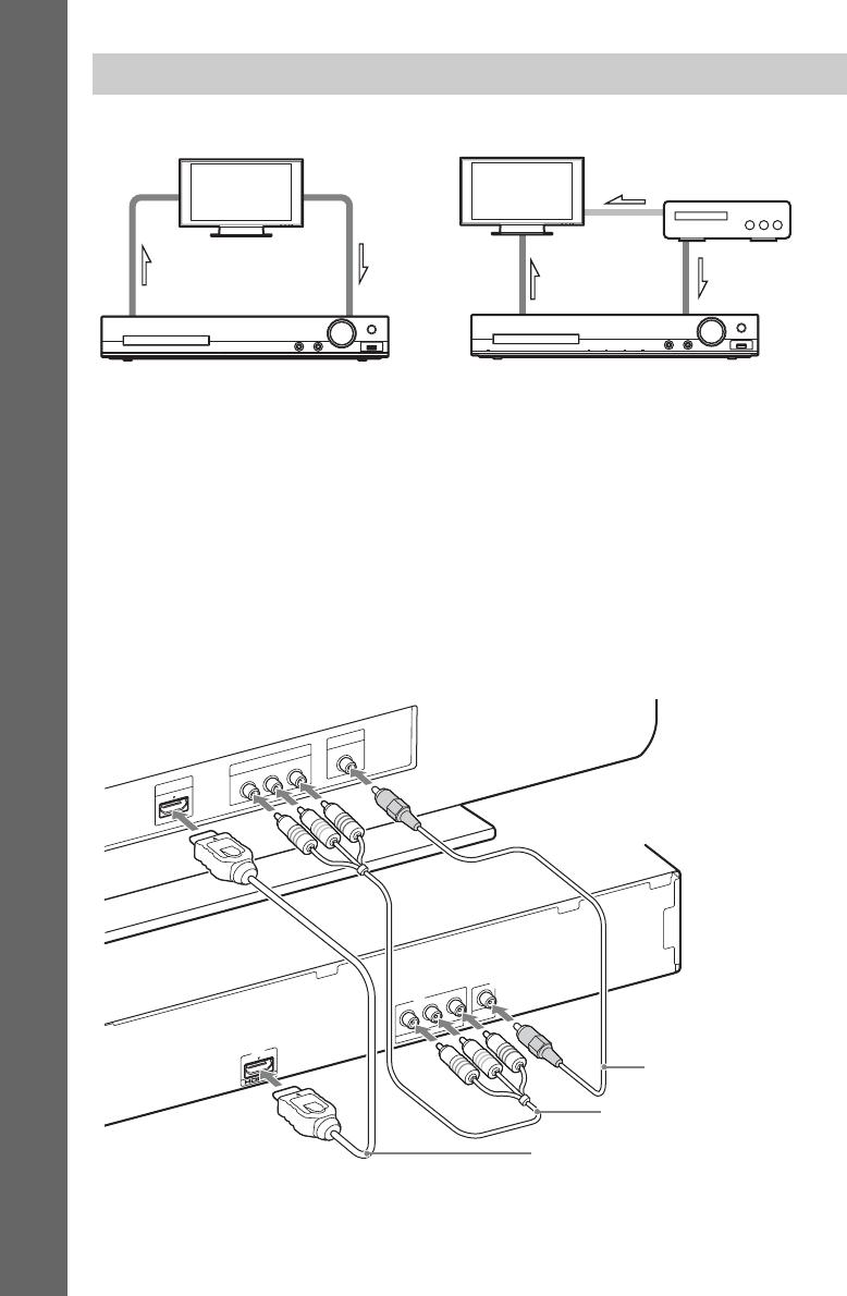 Sony Dvd Player Dav Dz310 Users Manual DZ310/DZ510/DZ610/DZ810