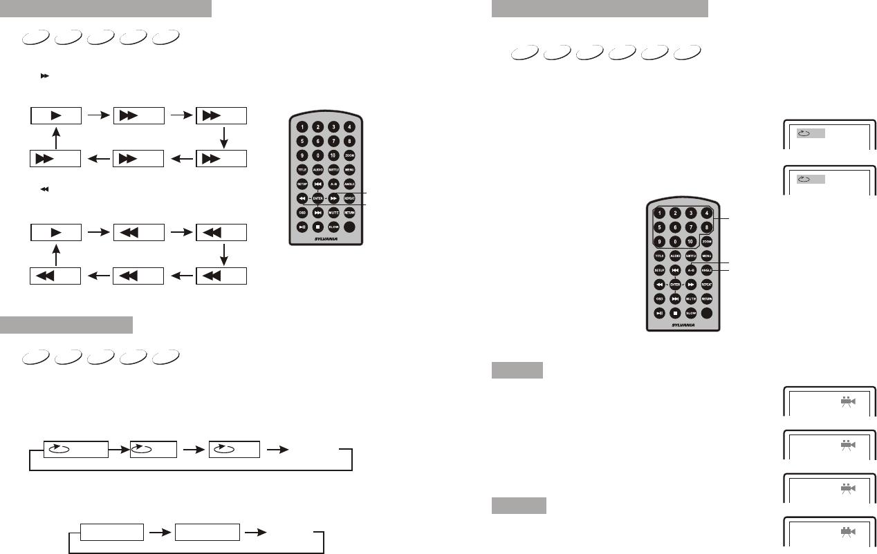 Sylvania Portable Dvd Player Sdvd9957 Users Manual