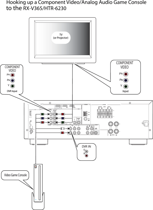 small resolution of yamaha rx v365 game console hookup diagram for component video analog audio video
