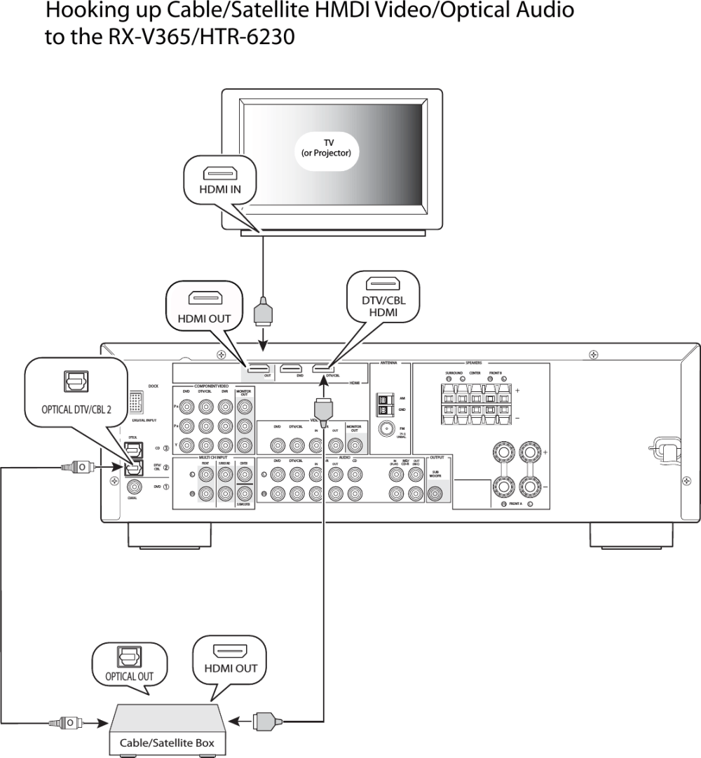 medium resolution of yamaha rx v365 hdmi to cable satellite box hook up diagram hookup cable satellite